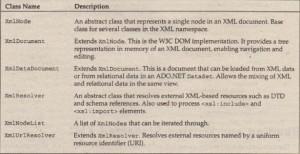 Xmlvalidatingreader class in c# example
