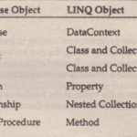 How Objects Map to LINQ Objects