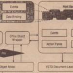 Building VSTO Solutions