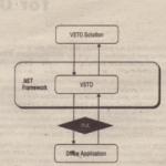 VSTO Overview