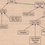 A Closer Look at Intermediate Language