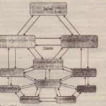 Peer-to-Peer Networking Overview